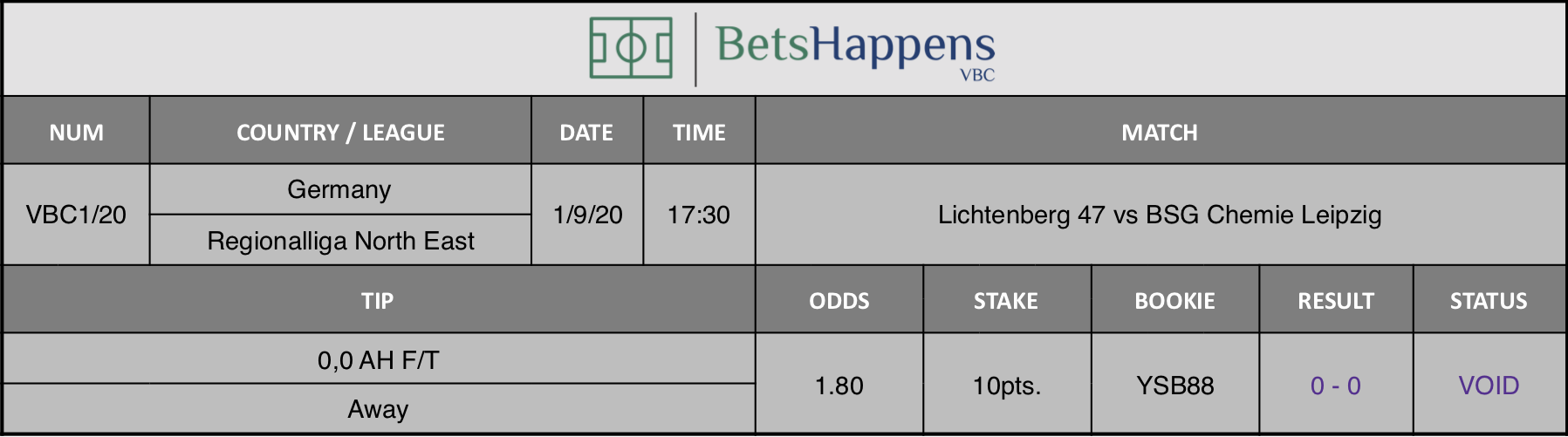 Results of our prediction for the Lichtenberg 47 vs BSG Chemie Leipzig match in which 0.0 AH F / T Away is advised.