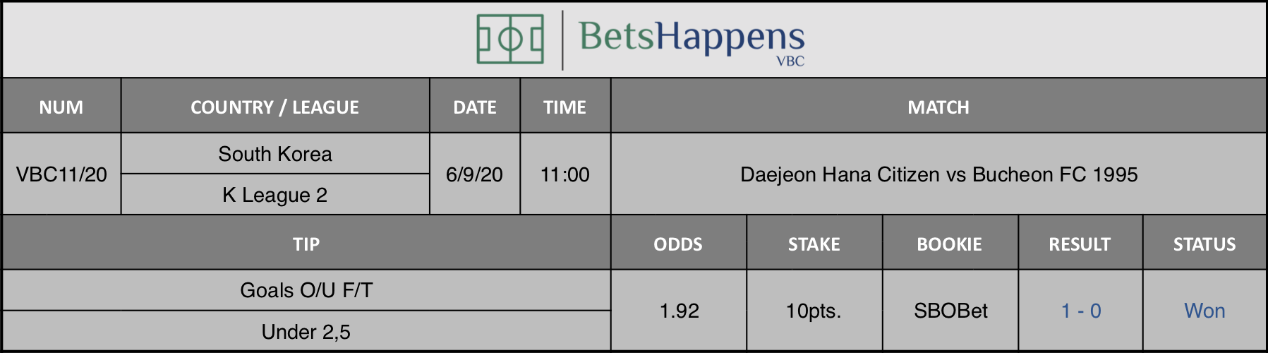 Results of our advice for the game Daejeon Hana Citizen vs Bucheon FC 1995 in which Goals O / U F / T Under 2,5 is recommended.