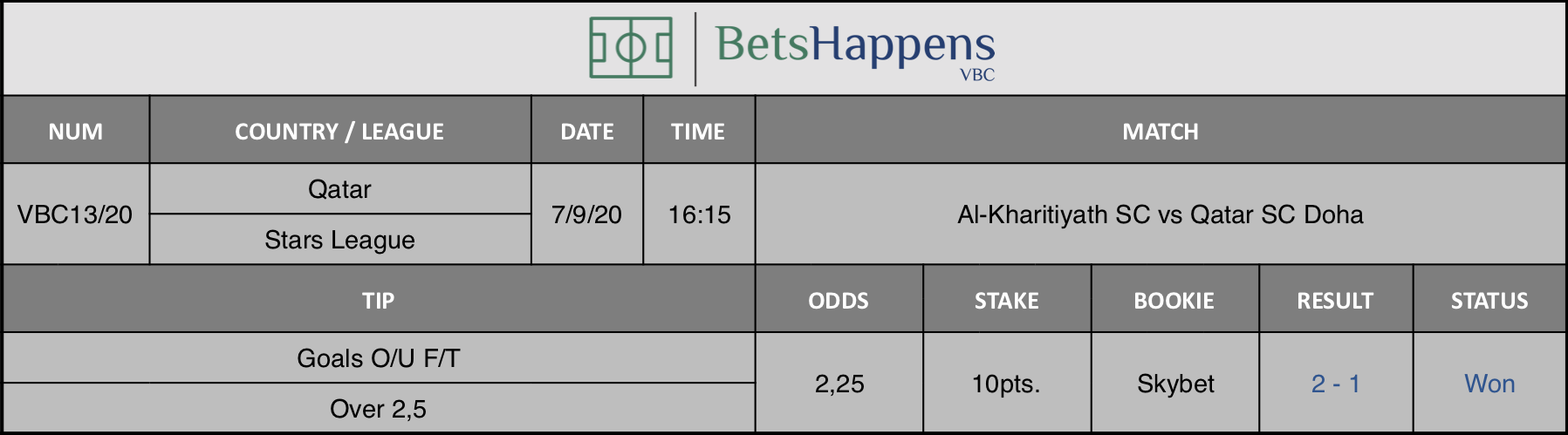 Results of our advice for the match Al-Kharitiyath SC vs Qatar SC Doha in which Goals O / U F / T Over 2,5 is recommended.