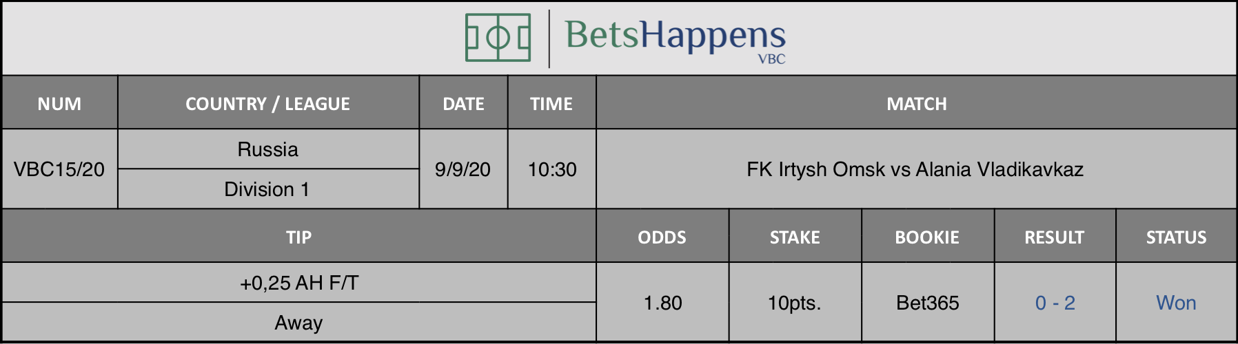 Results of our advice for the FK Irtysh Omsk vs Alania Vladikavkaz match in which +0.25 AH F / T Away is recommended.