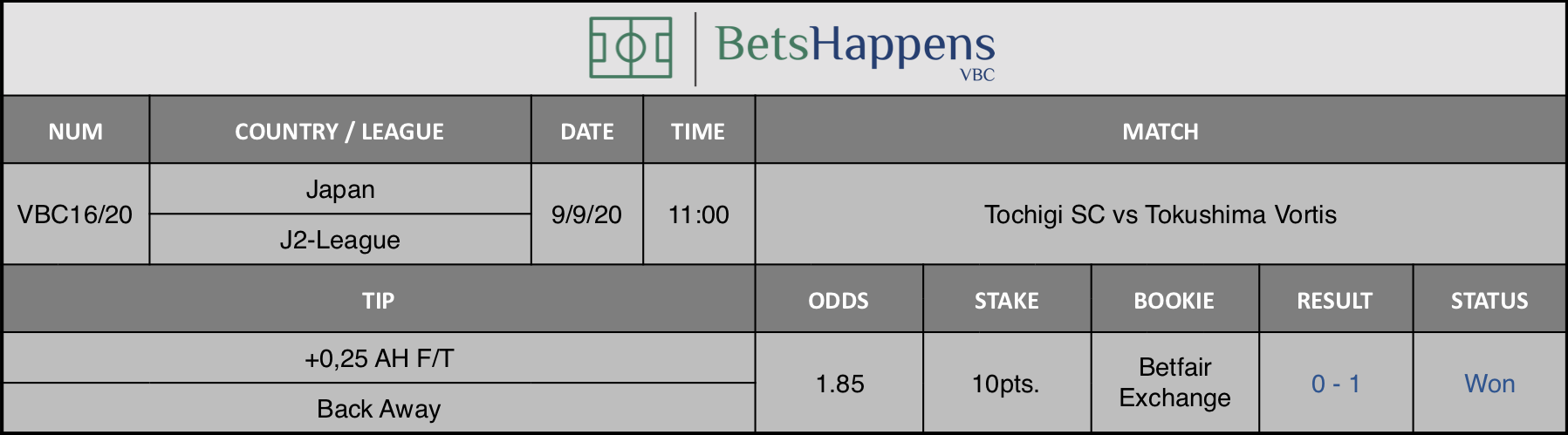 Results of our tip for the Tochigi SC vs Tokushima Vortis match where +0.25 AH F / T Back Away is recommended.