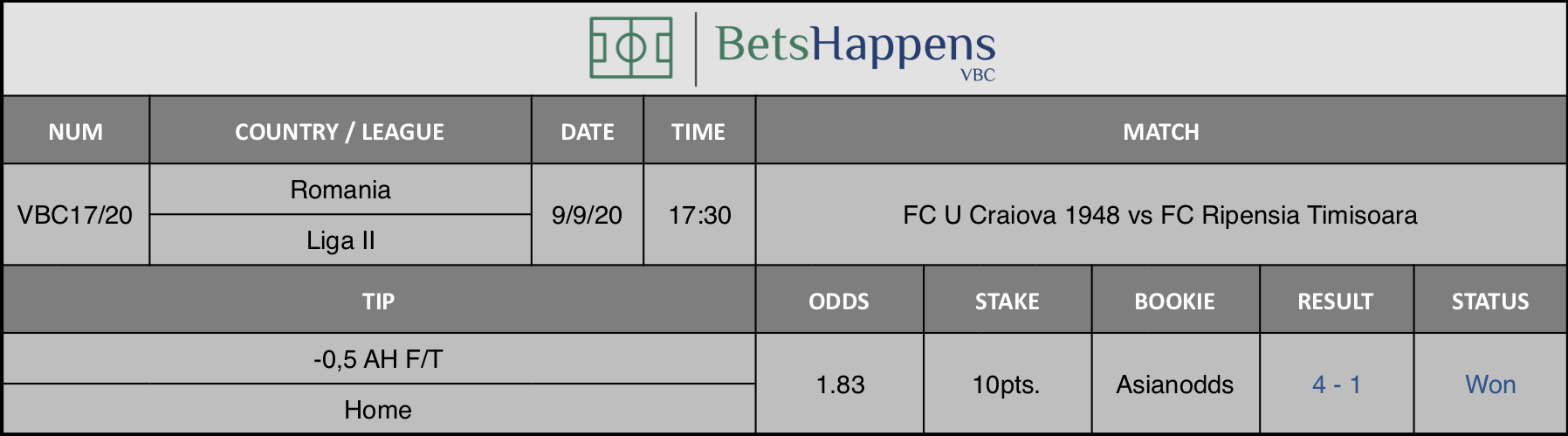 Results of our advice for the match FC U Craiova 1948 vs FC Ripensia Timisoara in which -0.5 AH F / T Home is recommended.