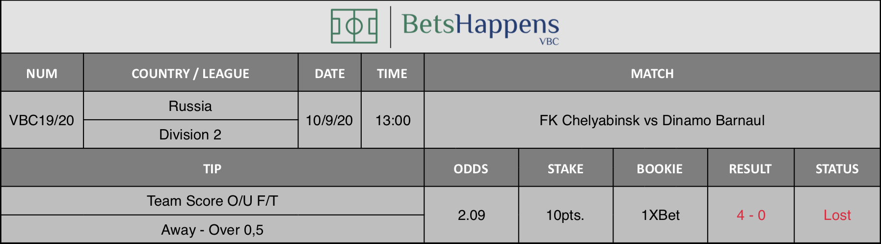 Results of our advice for the FK Chelyabinsk vs Dinamo Barnaul match in which Team Score O / U F / T Away Over 0.5 is recommended.