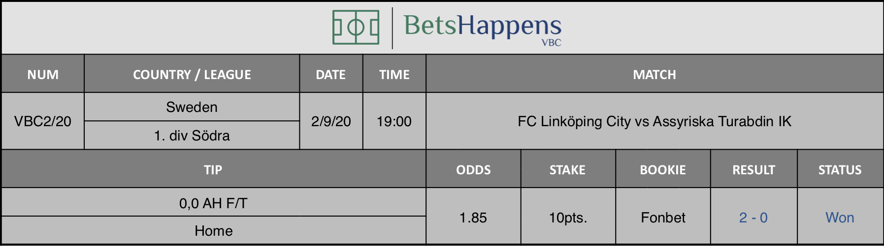 Results of our prediction for the match FC Linköping City vs Assyriska Turabdin IK in which 0.0 AH F / T Home is advised.