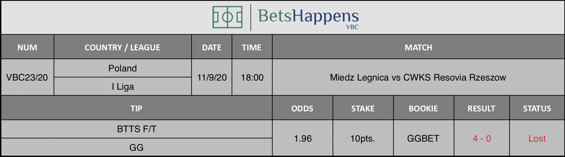 Results of our advice from the Miedz Legnica vs CWKS Resovia Rzeszow match in which BTTS F / T GG is recommended.