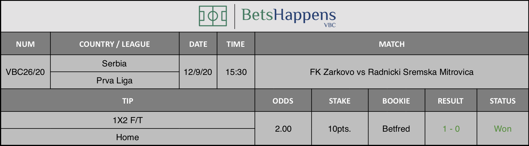 Results of our advice for the FK Zarkovo vs Radnicki Sremska Mitrovica match in which Winner F / T Home is recommended.