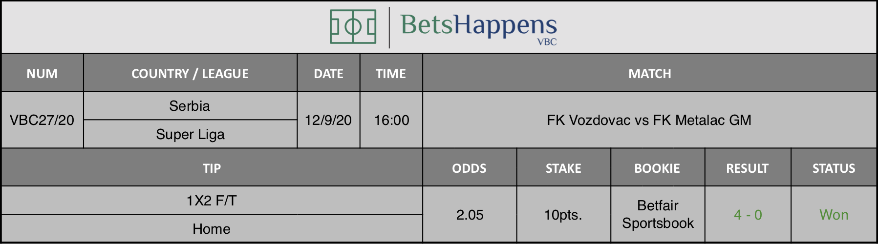 Results of our advice for the FK Vozdovac vs FK Metalac GM match in which Winner F / T Home is recommended.