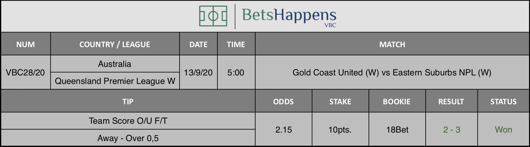 Results of our advice for the Gold Coast United (W) vs Eastern Suburbs NPL (W) match in which Team Score O / U F / T Away Over 0.5 is recommended.