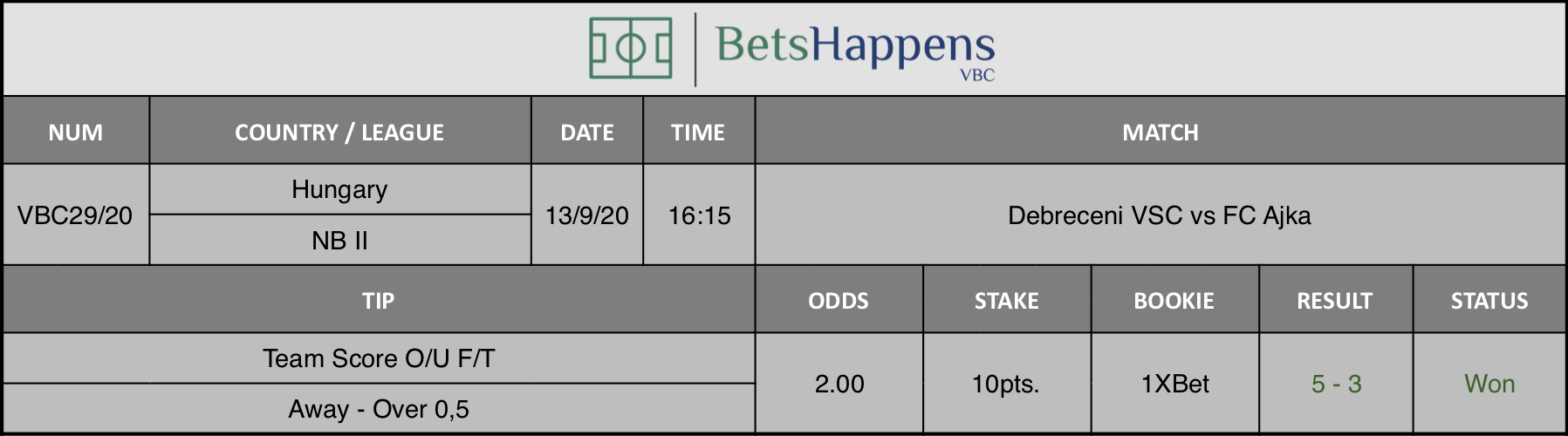 Results of our advice for the Debreceni VSC vs FC Ajka match in which Team Score O / U F / T Away Over 0.5 is recommended.