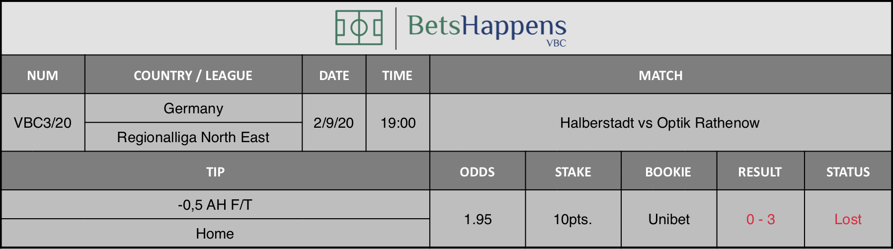 Results of our prediction for the Halberstadt vs Optik Rathenow match in which -0.5 AH F / T Home is advised.