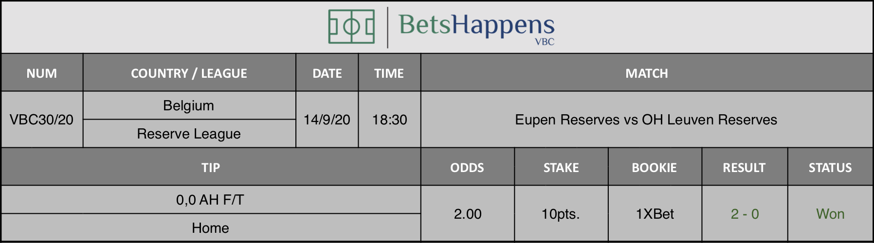 Results of our tip for the match Eupen Reserves vs OH Leuven Reserves where 0.0 AH F / T Home is recommended.