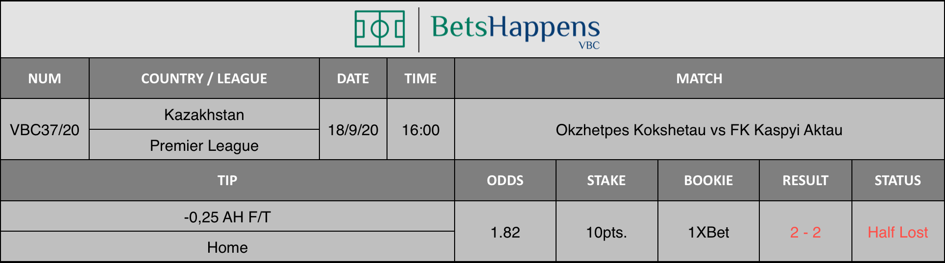 Results of our advice for the Okzhetpes Kokshetau vs FK Kospyi Aktau match in which -0.25 AH F / T Home is recommended.