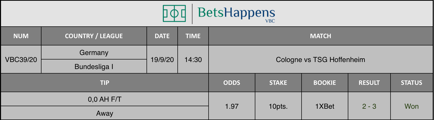 Results of our advice for the Cologne vs TSG Hoffenheim game where 0.0 AH F / T Away is recommended.