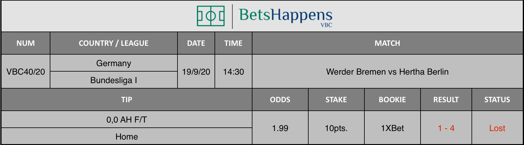 Results of our advice for the Werder Bremen vs Hertha Berlin match in which 0.0 AH F / T Home is recommended.