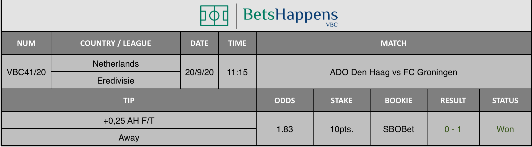Results of our advice for the ADO Den Haag vs FC Groningen match in which +0.25 AH F / T Away is recommended.