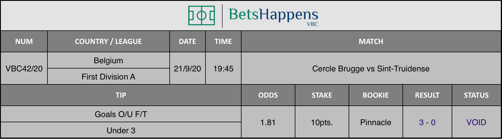 Results of our advice for the Cercle Brugge vs Sint-Truidense match in which Goals O / U F / T Under 3 is recommended.