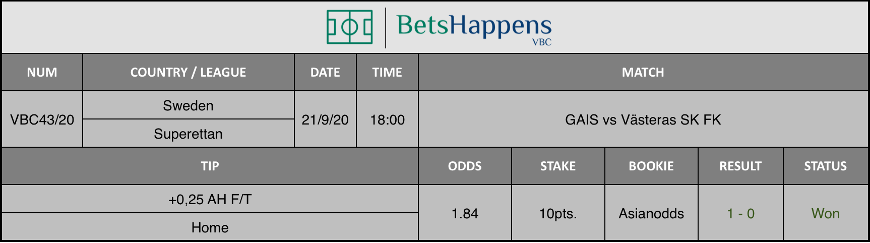 Results of our advice for the GAIS vs Västeras SK FK match where +0.25 AH F / T Home is recommended.