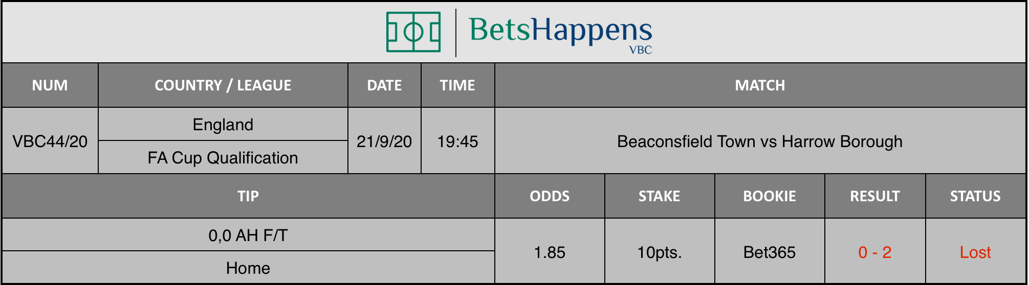 Results of our tip for the Beaconsfield Town vs Harrow Borough game where 0.0 AH F / T Home is recommended.