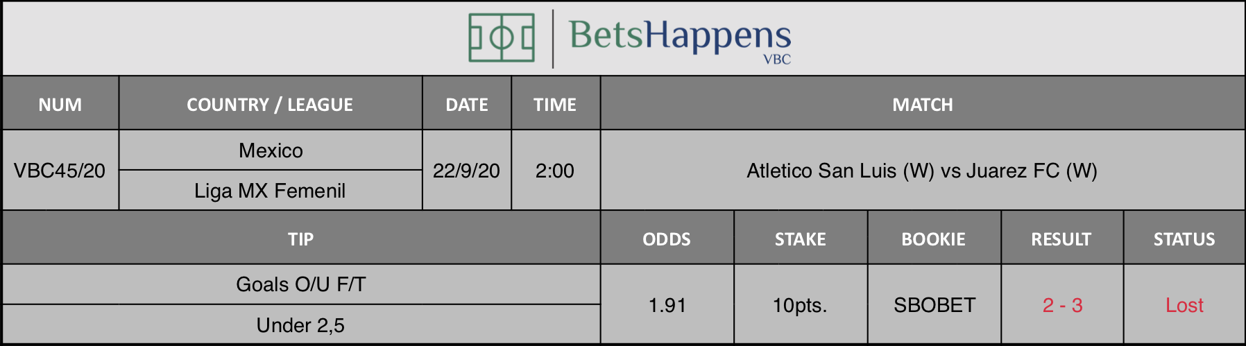 Results of our advice for the Atletico San Luis (W) vs Juarez FC (W) match in which Goals O / U F / T Under 2,5 is recommended.
