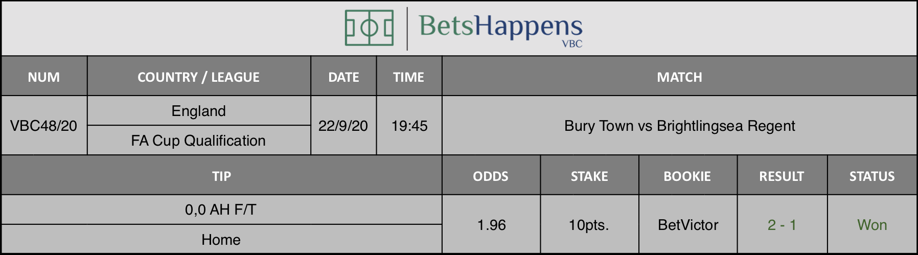 Results of our tip for the Bury Town vs Brightlingsea Regent game where 0.0 AH F / T Home is recommended.