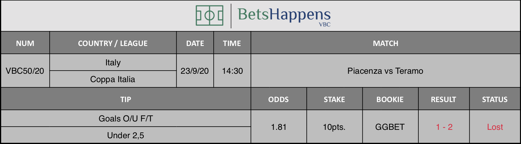 Results of our advice for the Piacenza vs Teramo match in which Goals O / U F / T Under 2,5 is recommended.