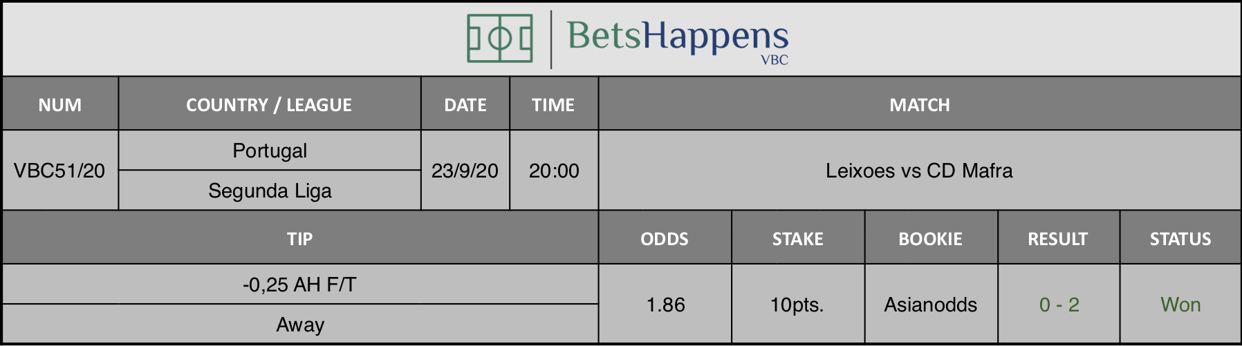 Results of our advice for the Leixoes vs CD Mafra match in which -0.25 AH F / T Away is recommended.