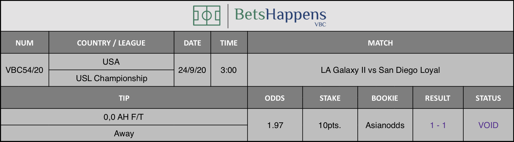 Results of our advice for the LA Galaxy II vs San Diego Loyal game where 0.0 AH F / T Away is recommended.