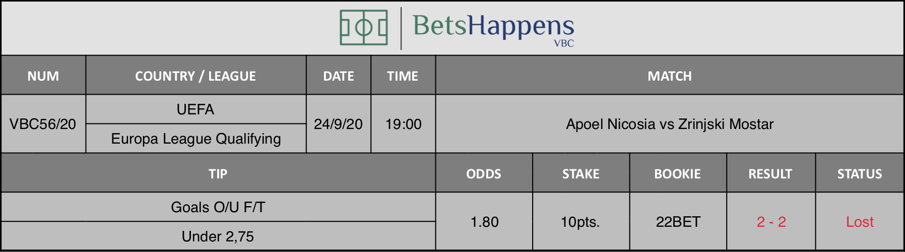 Results of our advice for the Apoel Nicosia vs Zrinjski Mostar match in which Goals O / U F / T Under 2.75 is recommended.