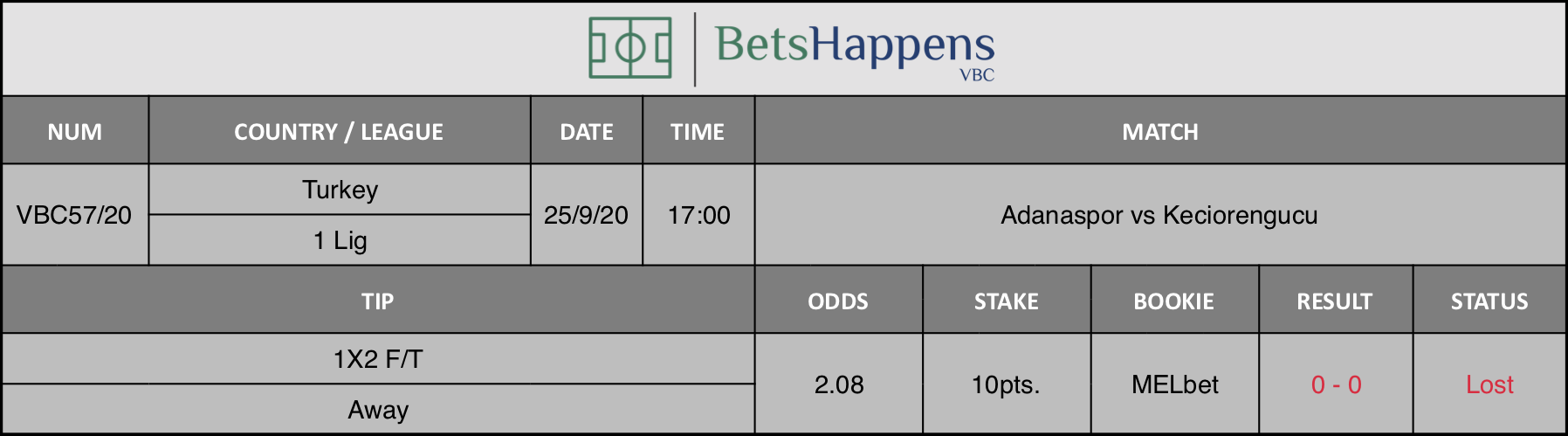 Results of our tip for the Adanaspor vs Keciorengucu match in which 1X2 F / T Away is recommended.