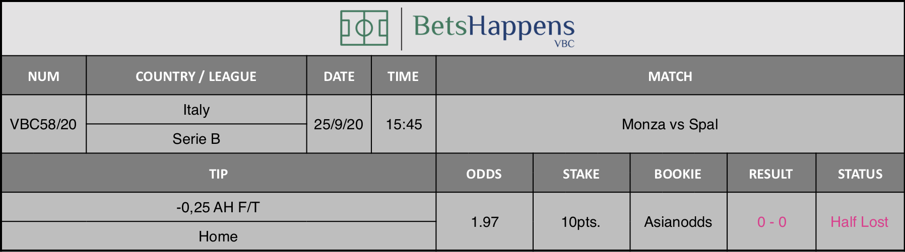 Results of our advice for the Monza vs Spal match in which -0.25 AH F / T Home is recommended.