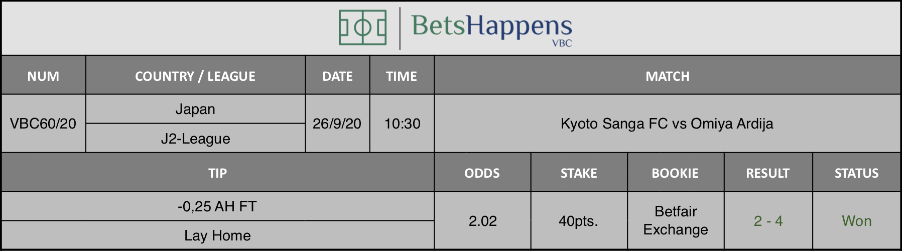 Results of our advice for the Kyoto Sanga FC vs Omiya Ardija match in which -0.25 AH F / T Lay Home is recommended.