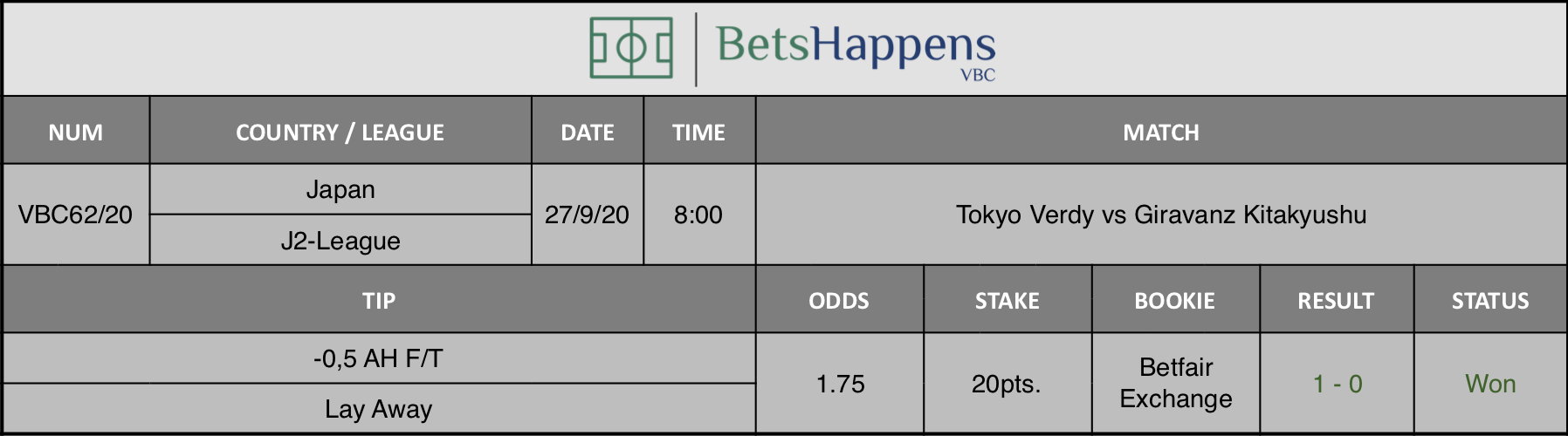 Results of our advice for the Tokyo Verdy vs Giravanz Kitakyushu match where -0.5 AH F / T Lay Away is recommended.