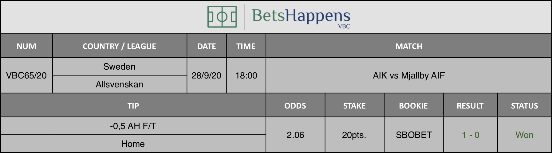 Results of our tip for the AIK vs Mjallby AIF match where -0.5 AH F / T Home is recommended.