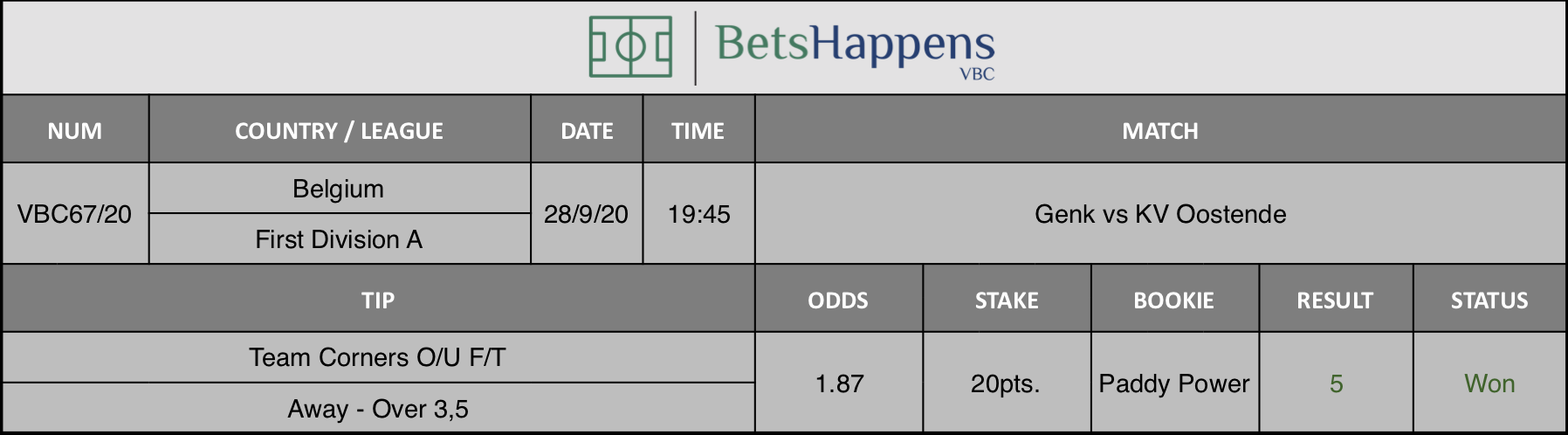 Results of our advice for the Genk vs KV Oostende match in which Team Corners O / U F / T Away Over 3.5 is recommended.