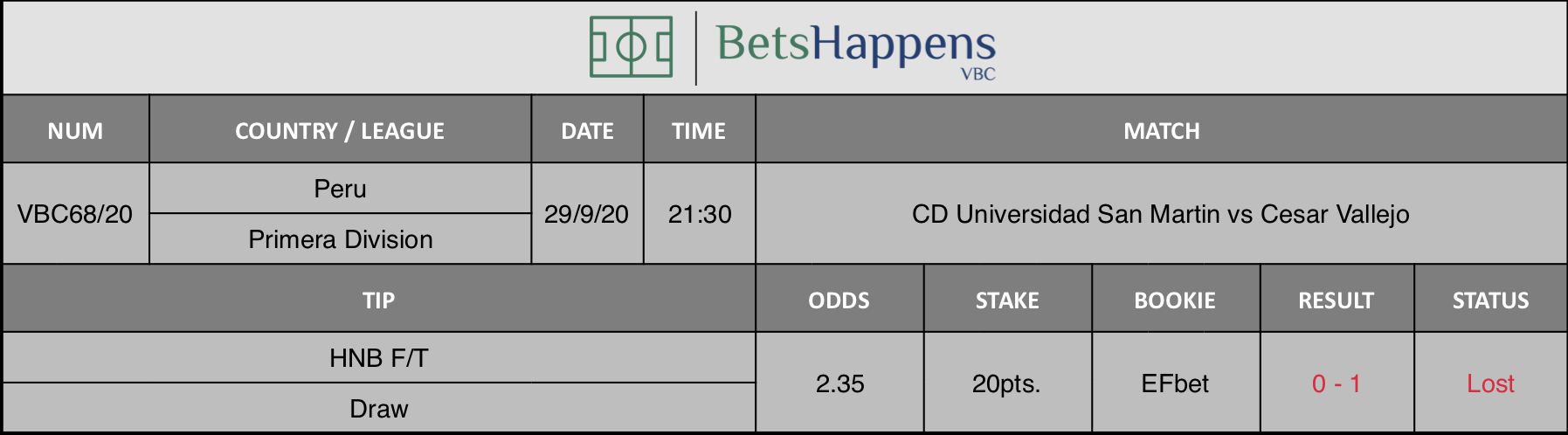 Results of our prediction for the match CD Universidad San Martin vs Cesar Vallejo in which HNB F / T Draw is recommended.