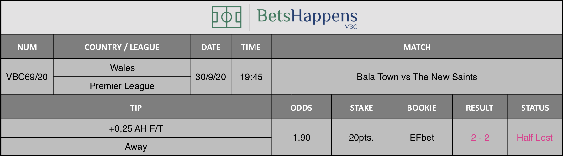 Results of our tip for the Bala Town vs The New Saints match where +0.25 AH F / T Away is recommended.
