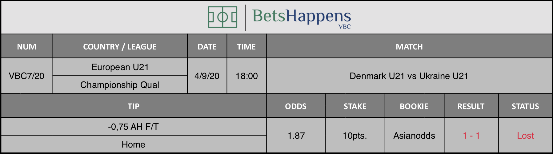 Results of our prediction for the Denmark U21 vs Ukraine U21 match in which -0.75 AH F / T Home is advised.