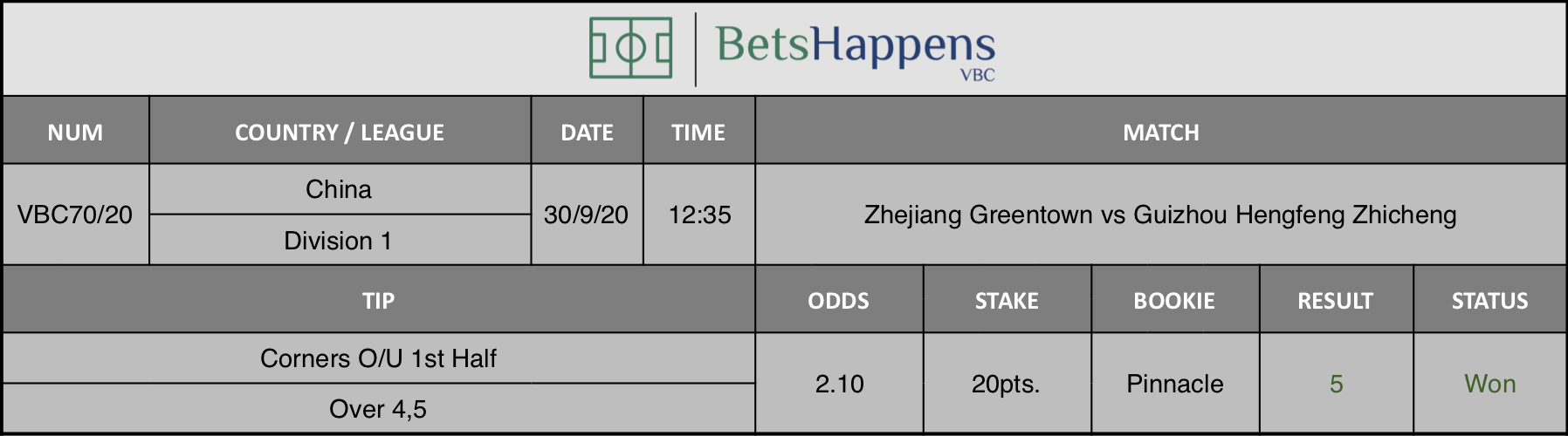 Results of our advice for the Zhejiang Greentown vs Guizhou Hengfeng Zhicheng match in which Corners O / U 1st Half Over 4.5 is recommended.