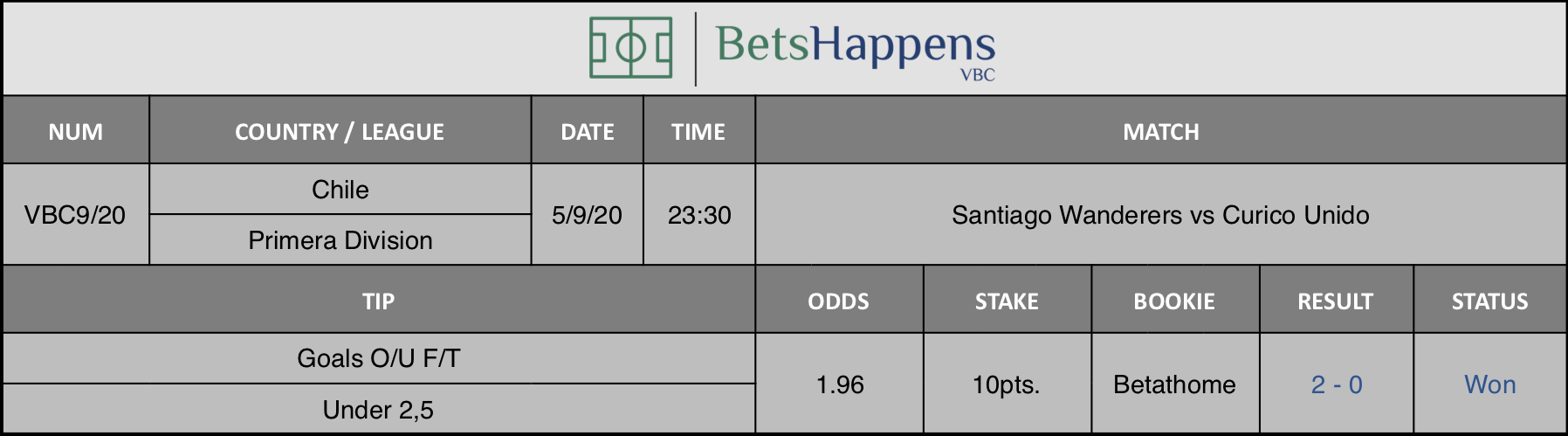 Results of our forecast for the Santiago Wanderers vs Curico Unido match in which Goals O / U F / T Under 2,5 is advised.