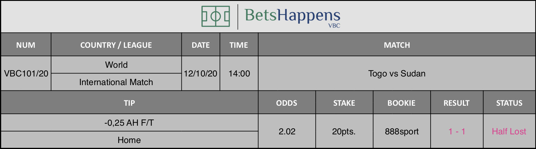 Results of our advice for the Togo vs Sudan match in which -0.25 AH F / T Home is recommended.