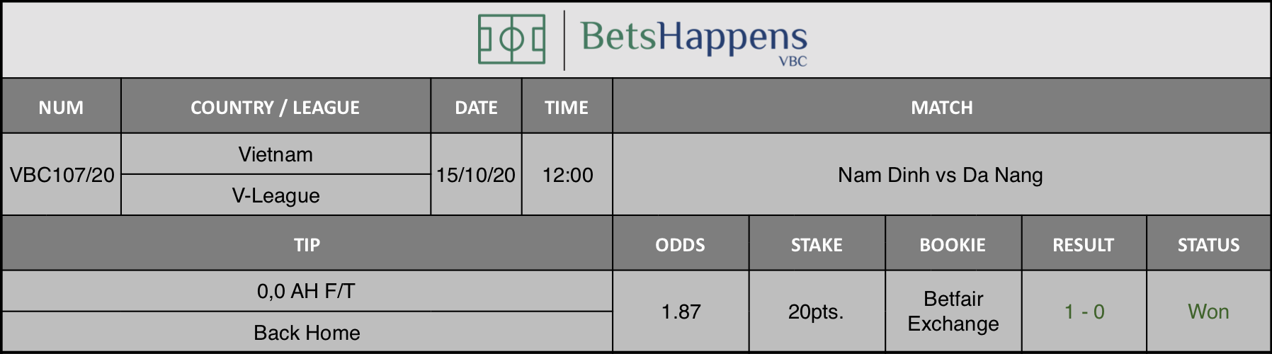 Results of our tip for the Nam Dinh vs Da Nang match where 0.0 AH F / T Back Home is recommended.