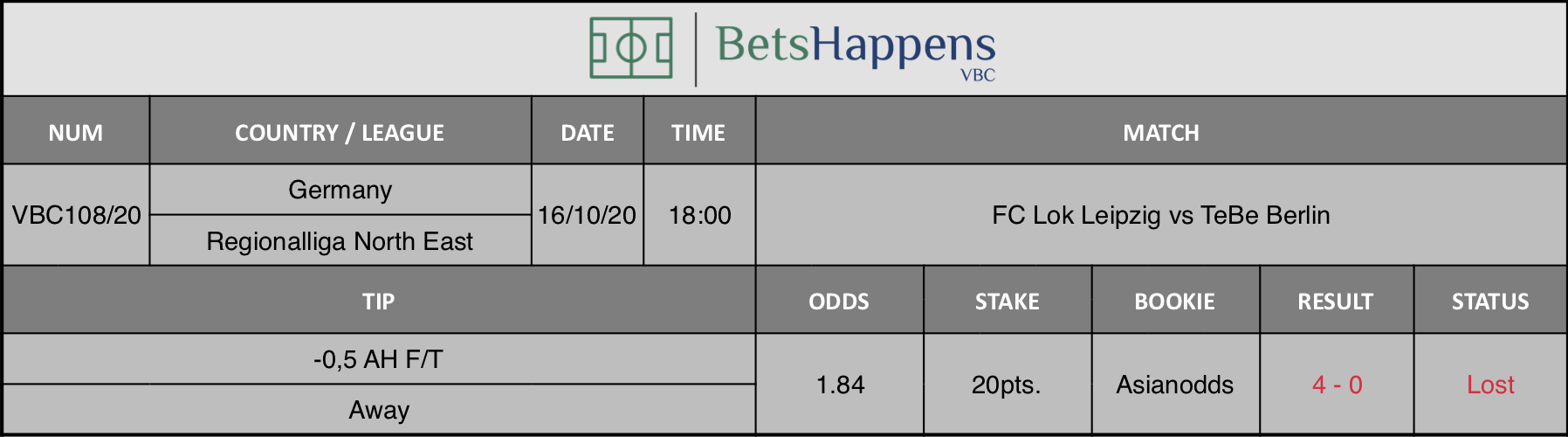 Results of our advice for the FC Lok Leipzig vs TeBe Berlin match in which -0.5 AH F / T Away is recommended.