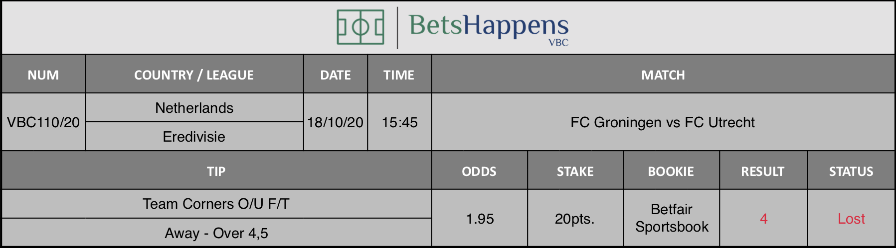 Results of our advice for the FC Groningen vs FC Utrecht match in which Team Corners O / U F / T Away Over 4,5 is recommended.