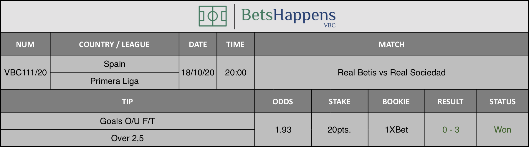 Results of our advice for the Real Betis vs Real Sociedad match in which Goals O / U F / T Over 2,5 is recommended.