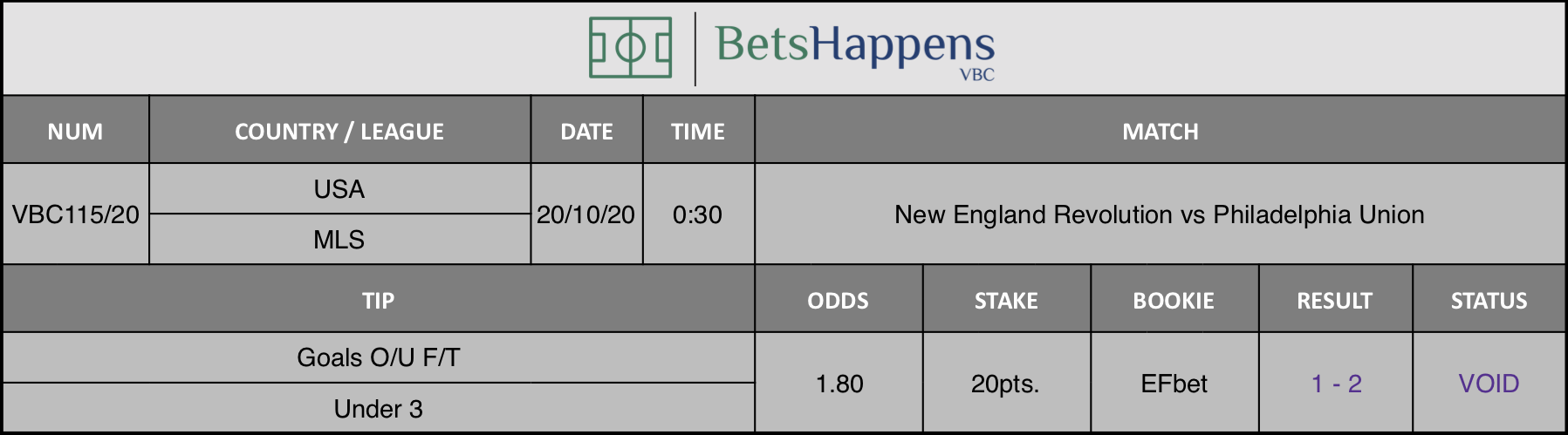 Results of our advice for the New England Revolution vs Philadelphia Union game where Goals O / U F / T Under 3 is recommended.