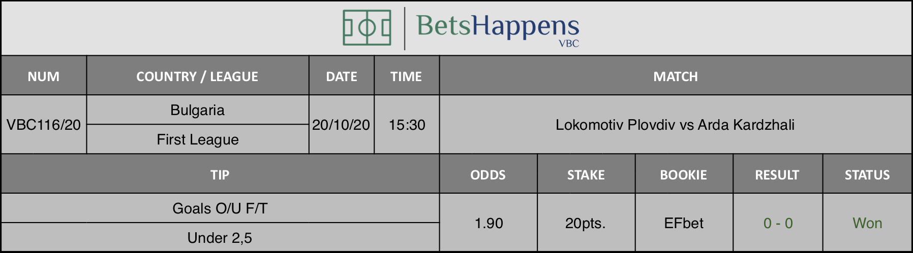 Results of our advice for the Lokomotiv Plovdiv vs Arda Kardzhali match in which Goals O / U F / T Under 2,5 is recommended.