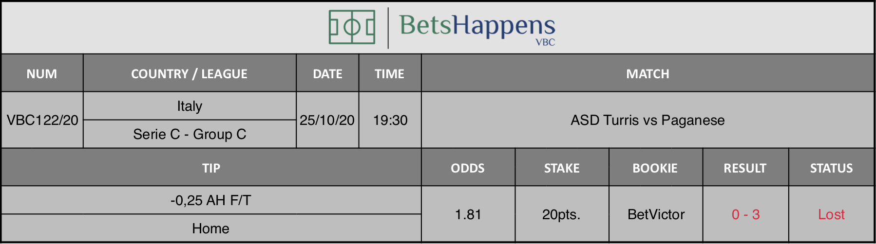 Results of our advice for the ASD Turris vs Paganese match in which -0.25 AH F / T Home is recommended.