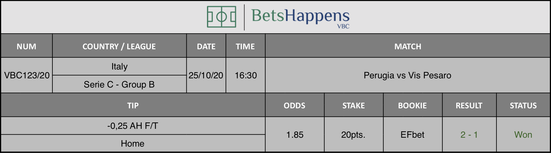 Results of our advice for the Perugia vs Vis Pesaro match in which -0.25 AH F / T Home is recommended.