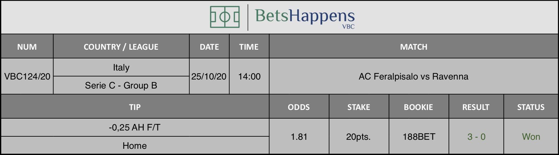 Results of our advice for the AC Feralpisalo vs Ravenna match in which -0.25 AH F / T Home is recommended.