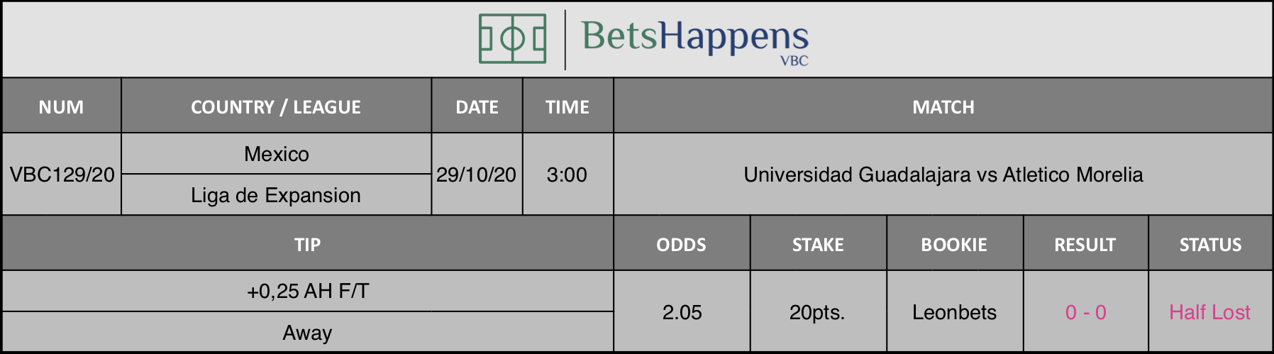 Results of our tip for the Universidad Guadalajara vs Atletico Morelia  match where +0,25 AH F/T Away is recommended.